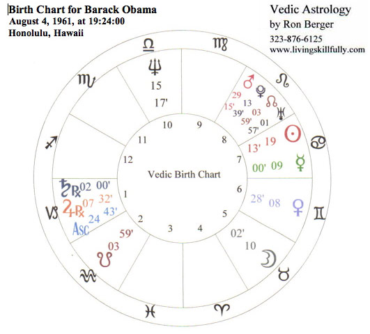 Astrology Analysis For Barack Obama Living Your Life Skillfully