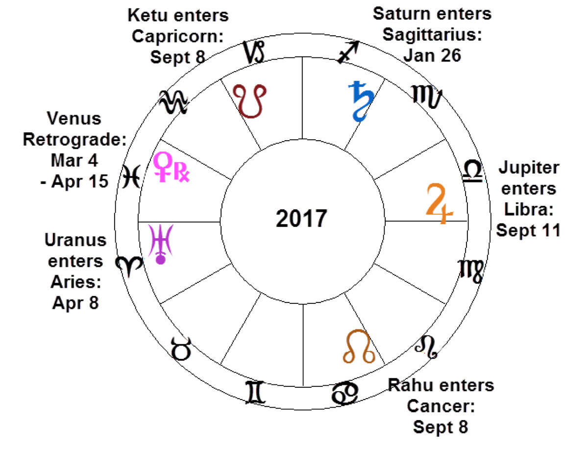 New Planetary Positions Coming in 2017