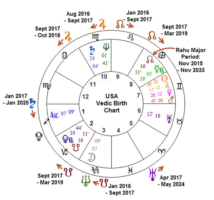 Free prediction by birth chart lfekmchurch org uk