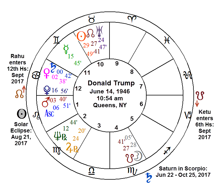 Where Things Were Going For The Country By Consulting Birth Chart Of Leader Nation Thus USA An Analysis Vedic Astrology