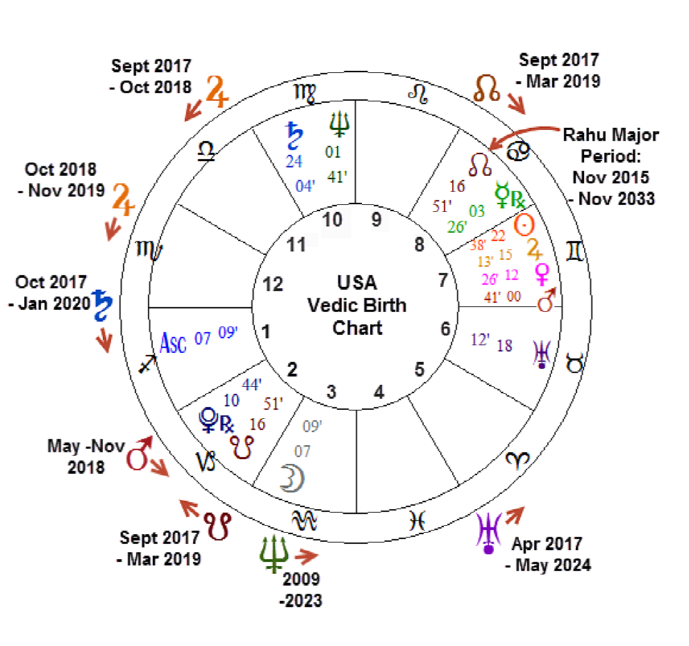 This Is A Special Report On Predictions For The USA 2018 By Applying Predictive Techniques Of Vedic Astrology To Birth Chart
